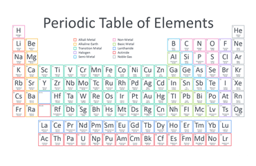 Periodic Table of Elements for PowerPoint